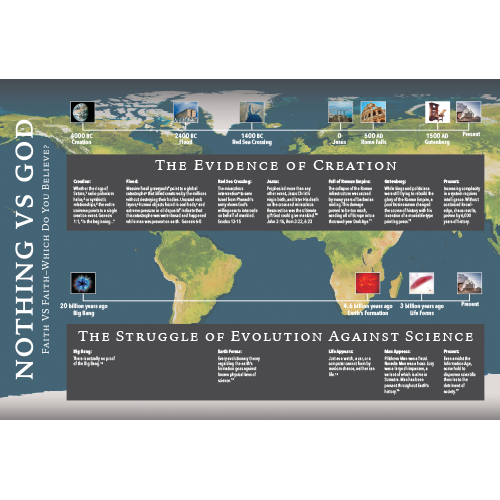Creation vs. Evolution Timeline Chart (small)