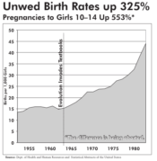 unwed-birth-rates