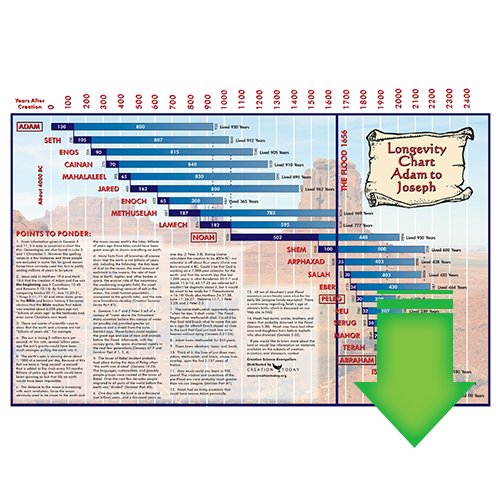 Longevity Chart (Download PDF)