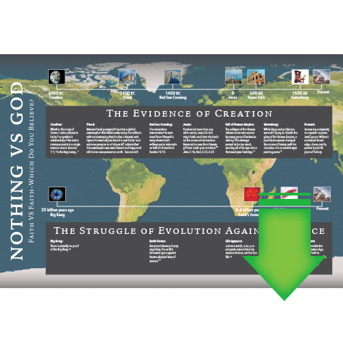 Creation vs. Evolution Timeline Chart (Download PDF)